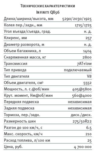 Тест-драйв Infiniti QX56