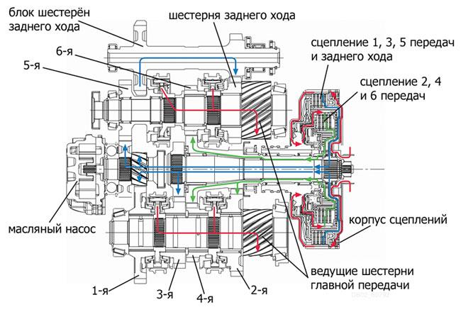 Схема шестиступенчатой коробки