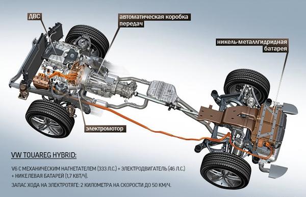 Тест-драйв Volkswagen Touareg Hybrid