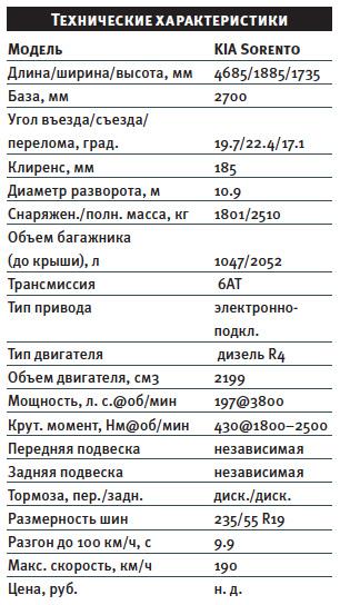 Тест-драйв KIA Sorento